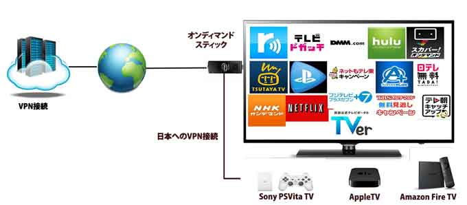 new-appletv-telepaso-jpvpn-selection