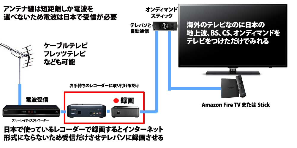 new-generation-of-tv-amazon