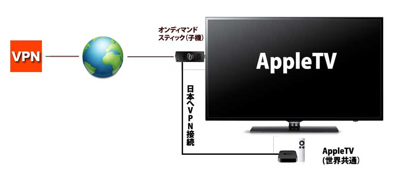 ondemand-appletv