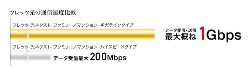 ntt-internet-speedplan