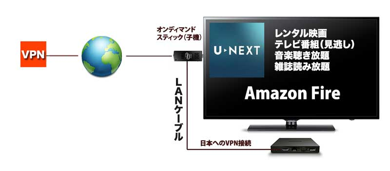 ondemand-apple-tv-all-control-u-tv