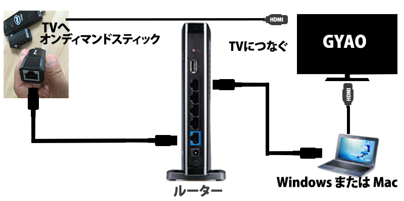 ondemand-stick-wifi-gyao