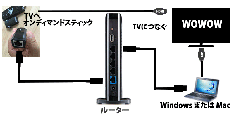 ondemand-stick-wifi