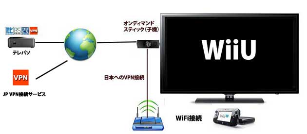 new-appletv-telepaso-wiiu2