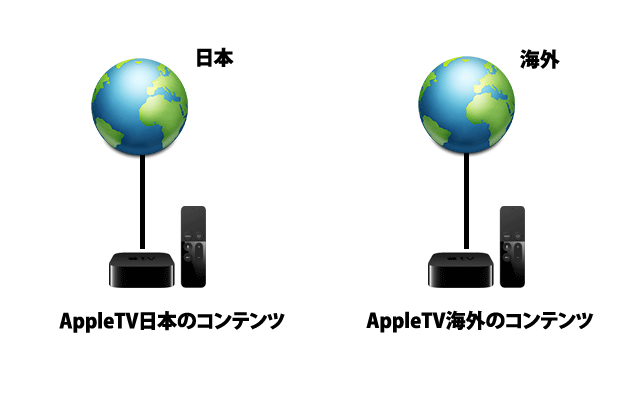 tv-vs-appletv-3